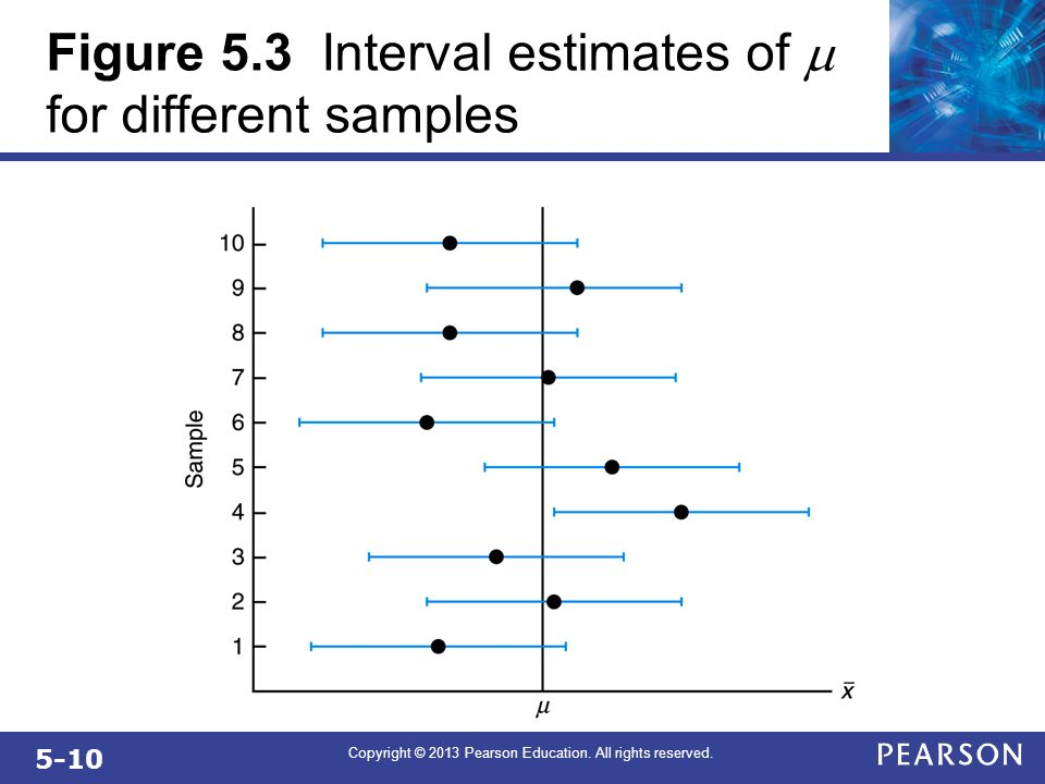5-10 Copyright © 2013 Pearson Education. All rights reserved. Figure 5.3 Interval estimates of for different samples