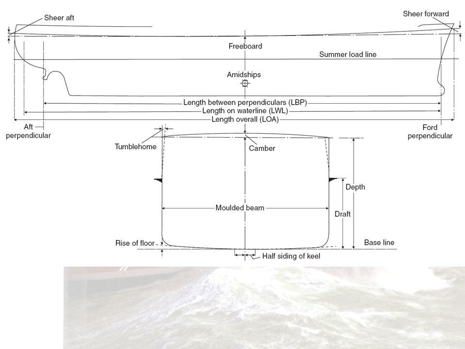 40 Base line Top of the flat keelplace Keel (K) Inter section of the base line and the center line plane Beam: B Camber Depth: D Draft: T Freeboard WL K C L