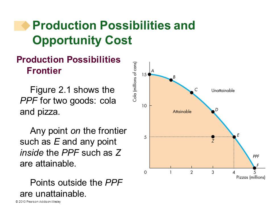 © 2010 Pearson Addison-Wesley Production Possibilities and Opportunity Cost Production Possibilities Frontier Figure 2.1 shows the PPF for two goods: