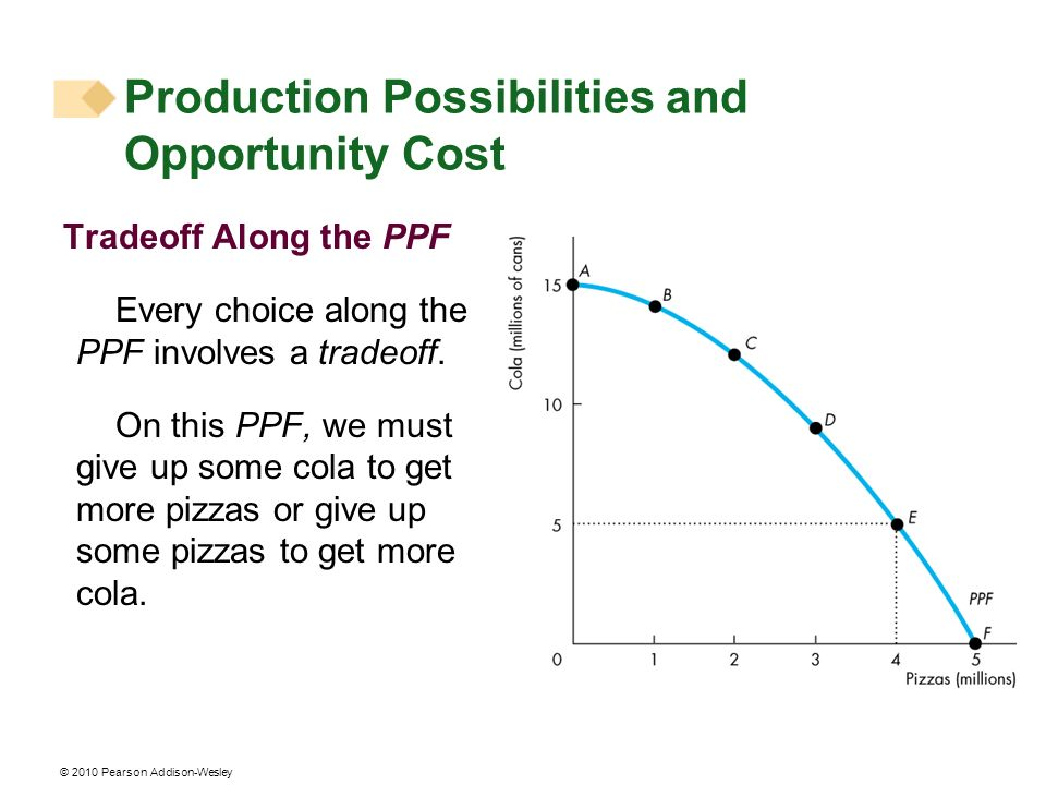 © 2010 Pearson Addison-Wesley Tradeoff Along the PPF Every choice along the PPF involves a tradeoff. On this PPF, we must give up some cola to get mor
