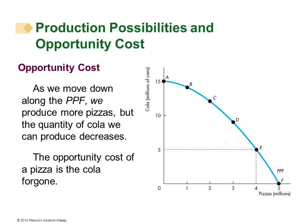 © 2010 Pearson Addison-Wesley Opportunity Cost As we move down along the PPF, we produce more pizzas, but the quantity of cola we can produce decrease