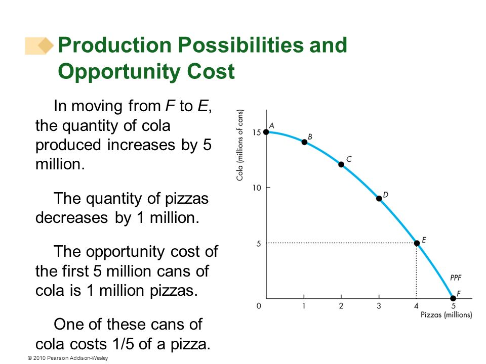 © 2010 Pearson Addison-Wesley In moving from F to E, the quantity of cola produced increases by 5 million. The quantity of pizzas decreases by 1 milli