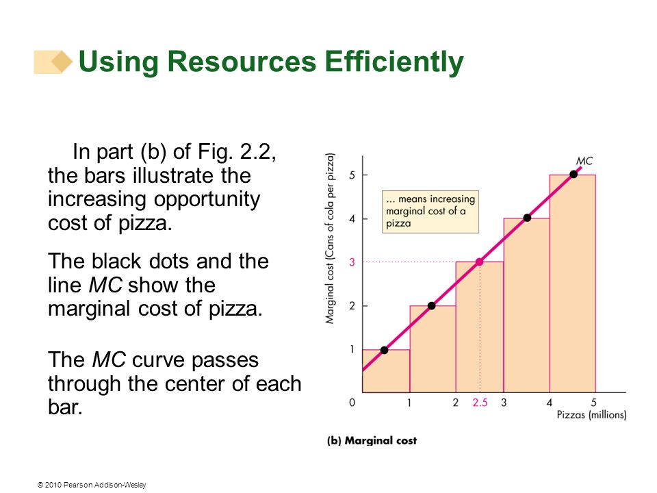 © 2010 Pearson Addison-Wesley Using Resources Efficiently In part (b) of Fig. 2.2, the bars illustrate the increasing opportunity cost of pizza. The b