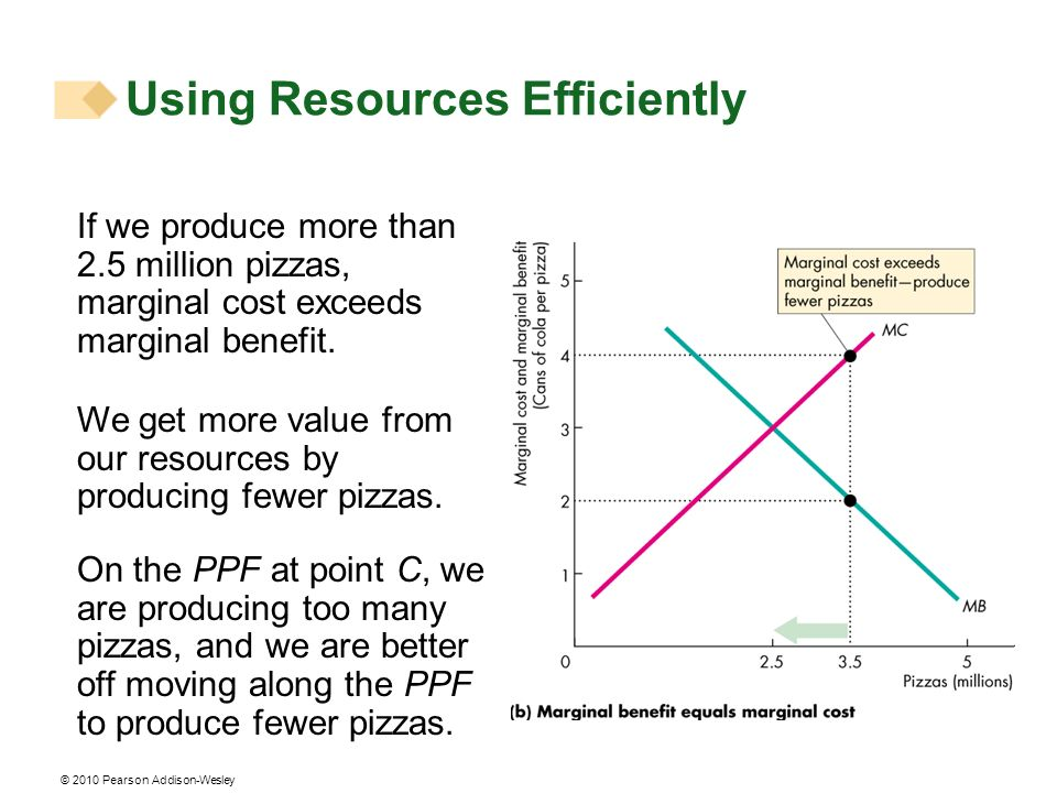 © 2010 Pearson Addison-Wesley We get more value from our resources by producing fewer pizzas. On the PPF at point C, we are producing too many pizzas,