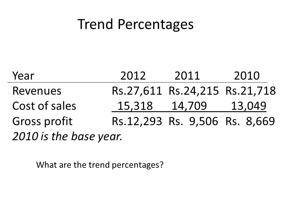 Trend Percentages Year 2012 2011 2010 RevenuesRs.27,611Rs.24,215Rs.21,718 Cost of sales 15,318 14,709 13,049 Gross profitRs.12,293Rs. 9,506Rs. 8,669 2