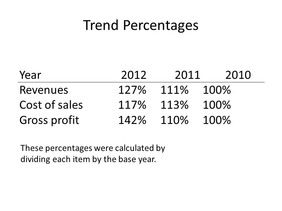 Trend Percentages Year 2012 2011 2010 Revenues127%111%100% Cost of sales117%113%100% Gross profit142%110%100% These percentages were calculated by div