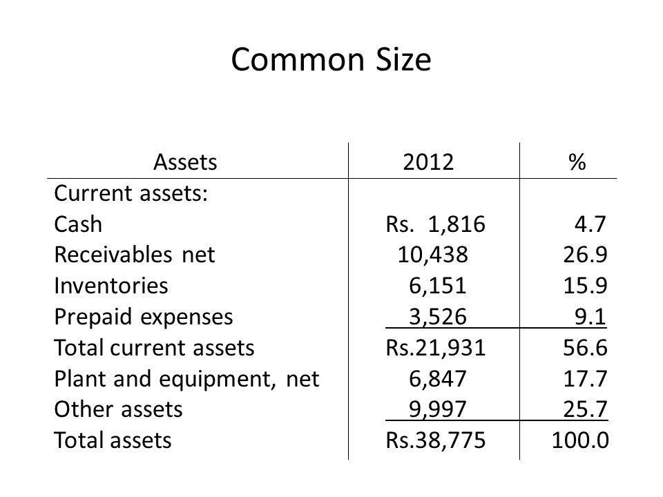 Common Size Assets 2012 % Current assets: CashRs. 1,816 4.7 Receivables net 10,438 26.9 Inventories 6,151 15.9 Prepaid expenses 3,526 9.1 Total curren