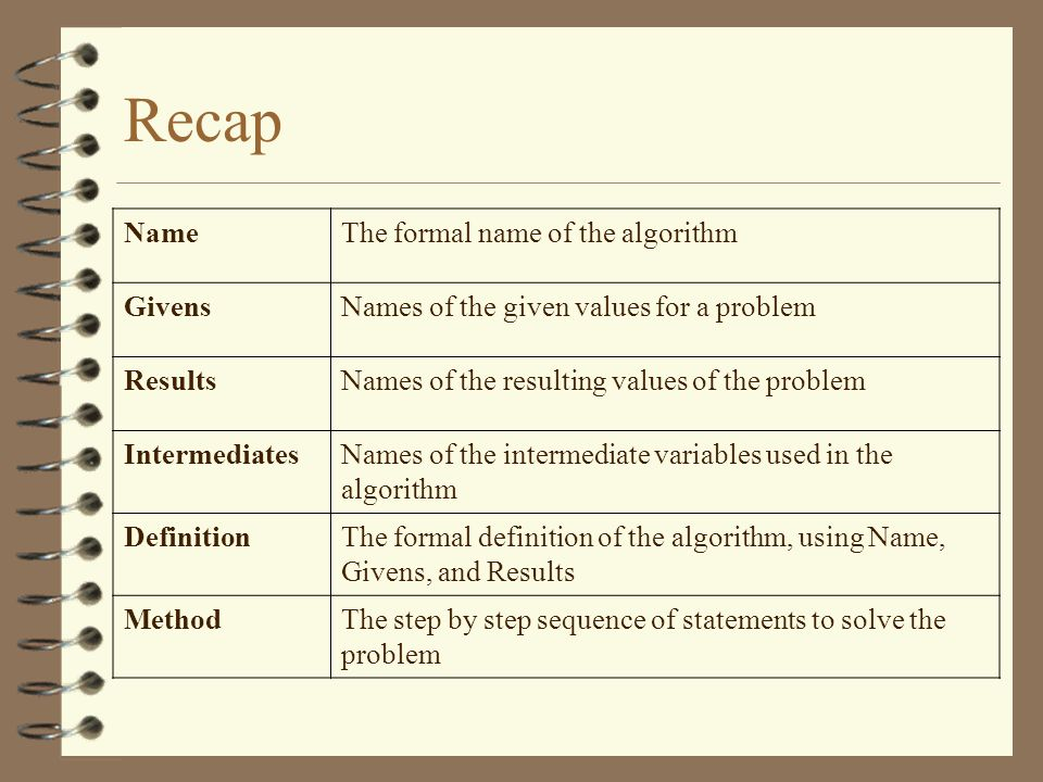 Recap NameThe formal name of the algorithm GivensNames of the given values for a problem ResultsNames of the resulting values of the problem Intermedi