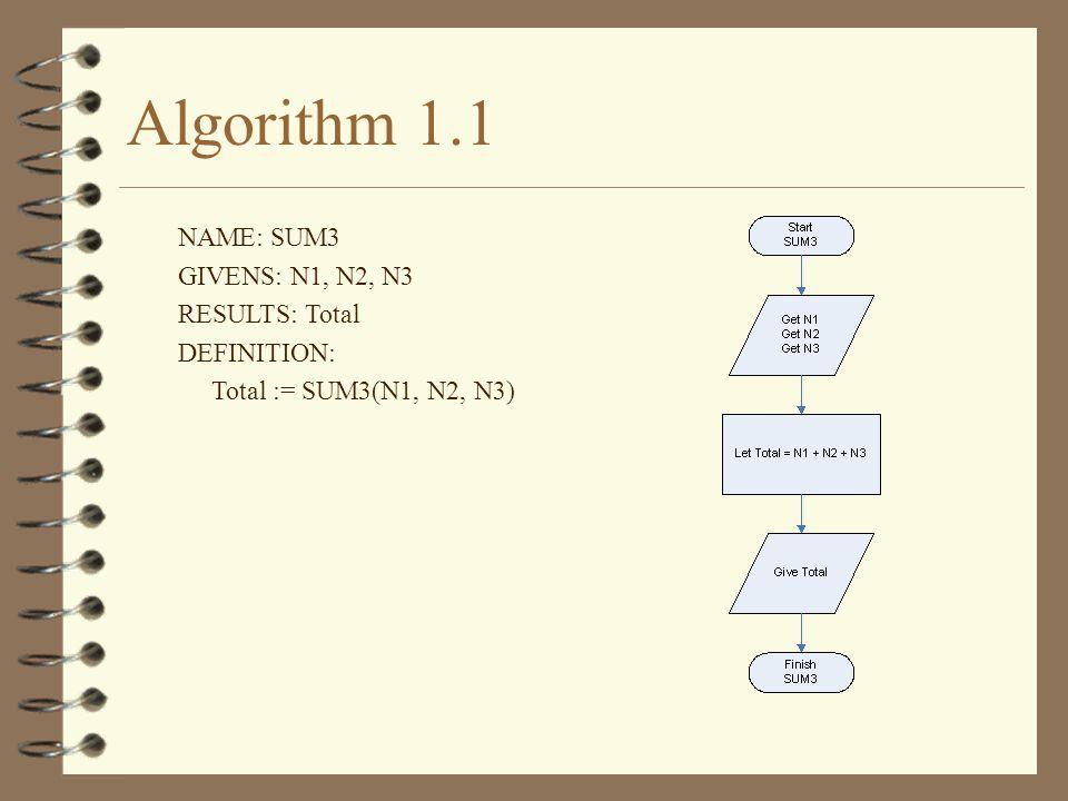 Algorithm 1.1 NAME: SUM3 GIVENS: N1, N2, N3 RESULTS: Total DEFINITION: Total := SUM3(N1, N2, N3)