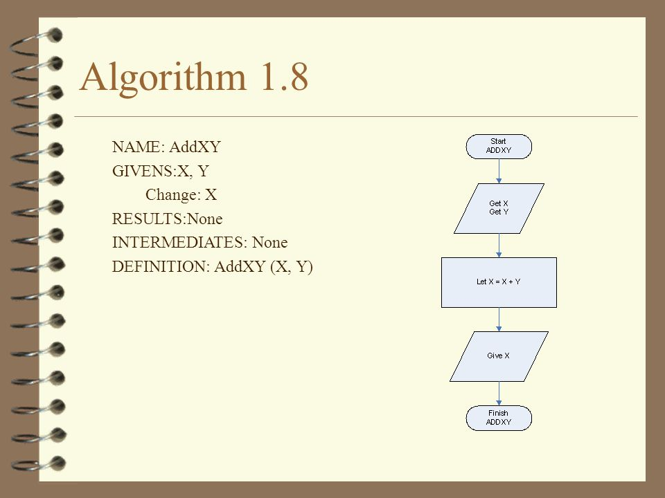 Algorithm 1.8 NAME: AddXY GIVENS:X, Y Change: X RESULTS:None INTERMEDIATES: None DEFINITION: AddXY (X, Y)