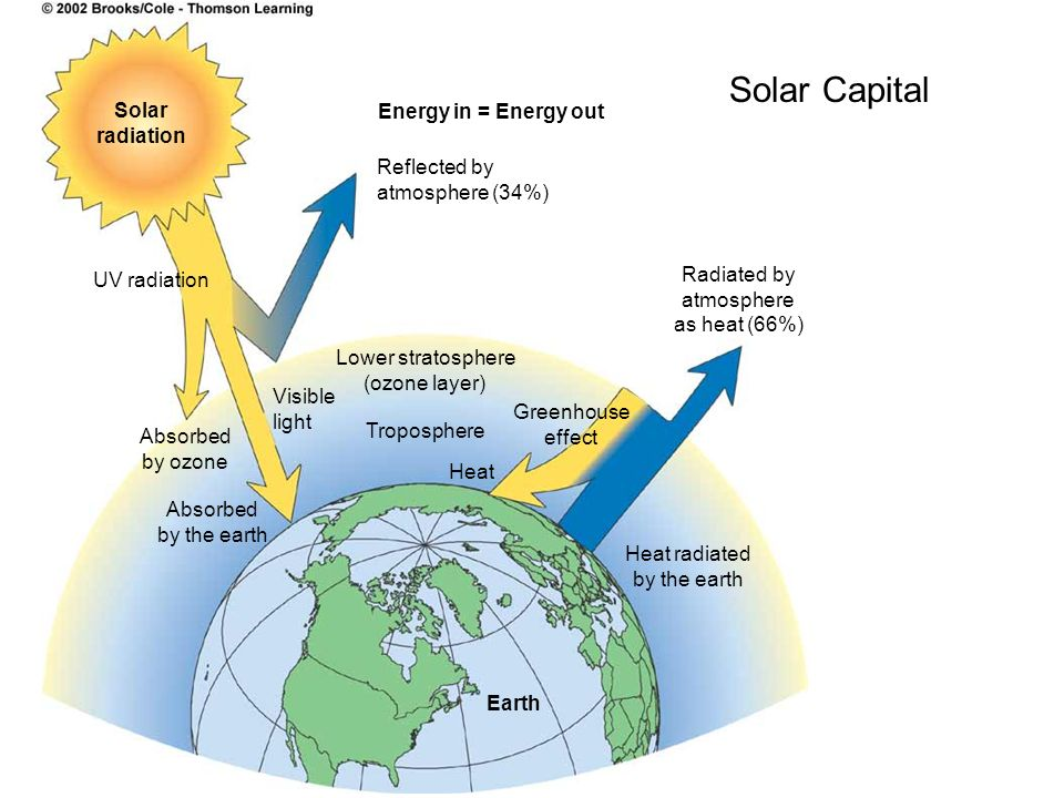 Solar radiation Energy in = Energy out Reflected by atmosphere (34%) UV radiation Absorbed by ozone Absorbed by the earth Visible light Lower stratosp
