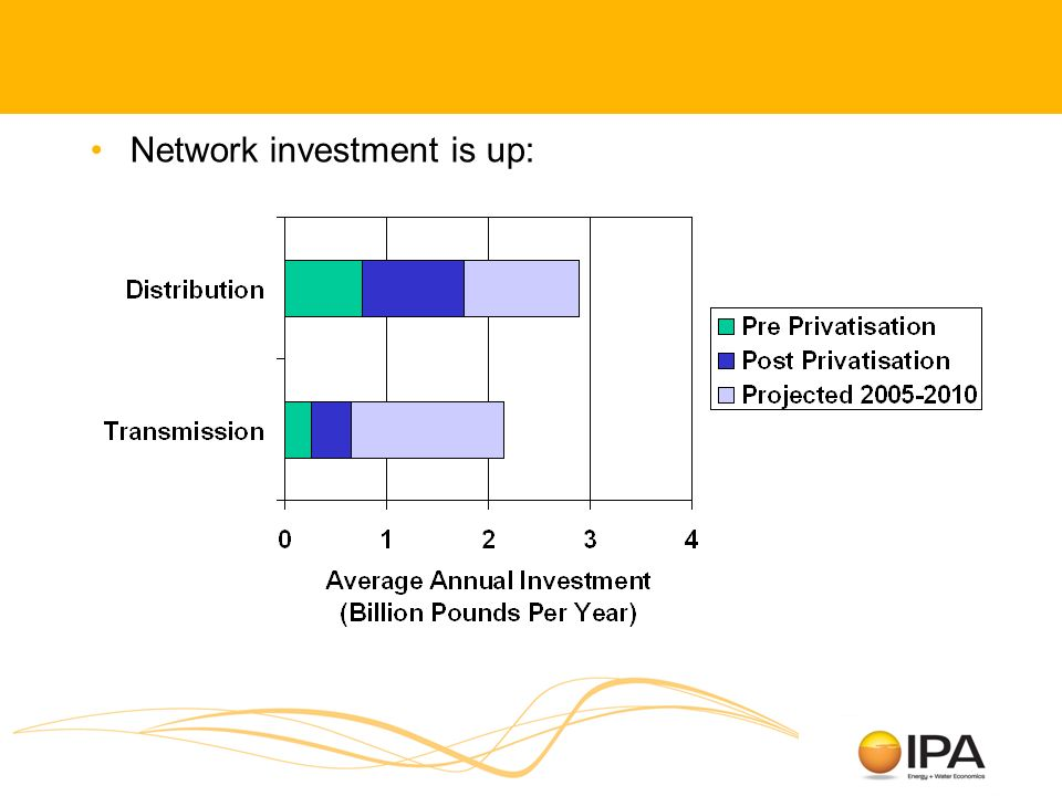 Network investment is up: