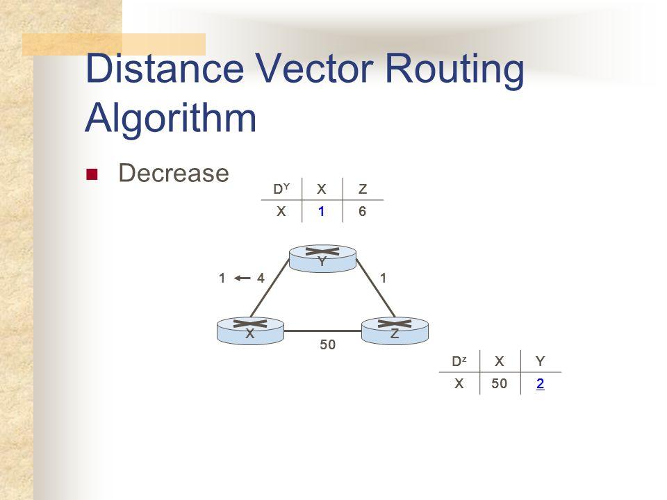 Distance Vector Routing Algorithm YXZ 50 41 DYDY XZ X16 DzDz XY X 2 1 Decrease