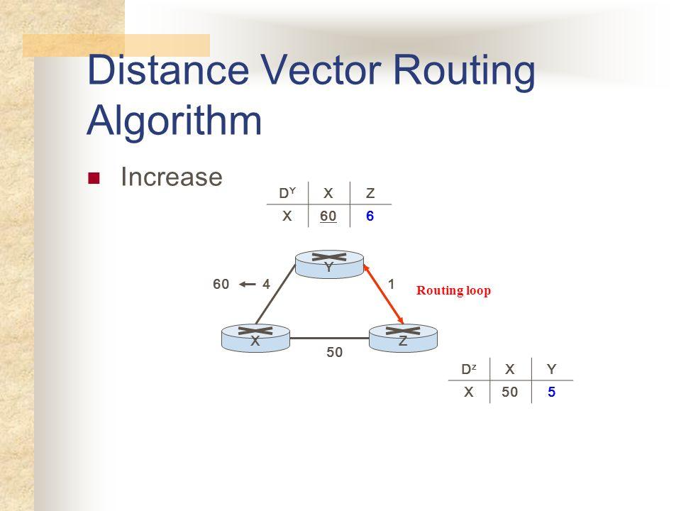 Distance Vector Routing Algorithm Increase YXZ 50 41 DYDY XZ X606 DzDz XY X505 60 Routing loop