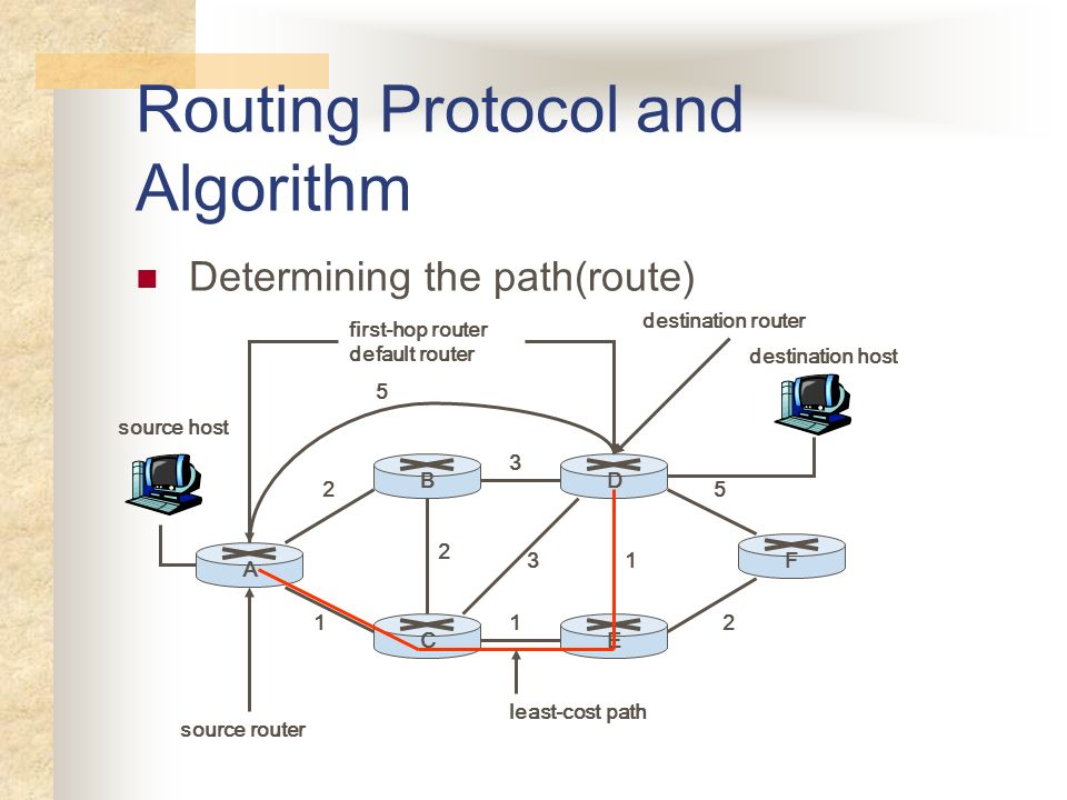 Routing Protocol and Algorithm Determining the path(route) 5 2 1 2 3 1 3 5 21 B A CE D F source host destination host first-hop router default router