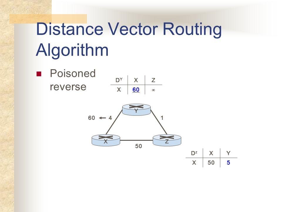 Distance Vector Routing Algorithm Poisoned reverse YXZ 50 41 DYDY XZ X60 DzDz XY X505 60