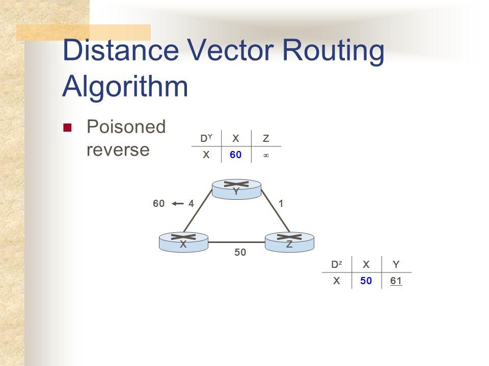 Distance Vector Routing Algorithm Poisoned reverse YXZ 50 41 DYDY XZ X60 DzDz XY X5061 60