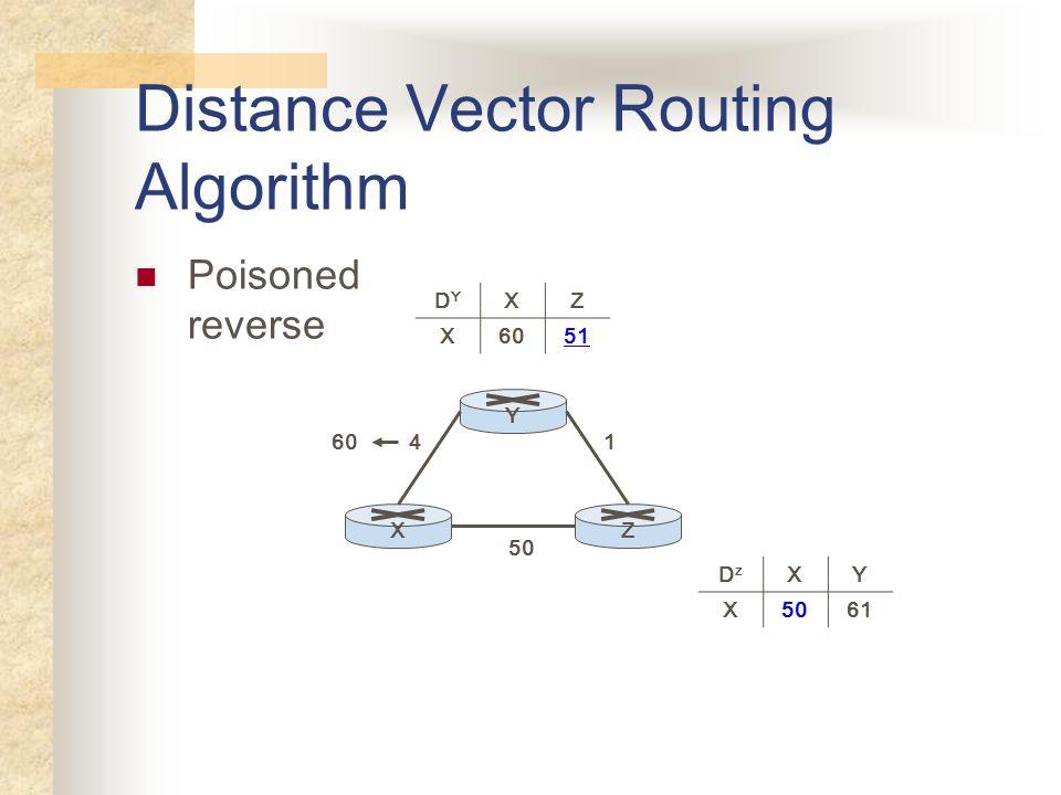 Distance Vector Routing Algorithm Poisoned reverse YXZ 50 41 DYDY XZ X6051 DzDz XY X5061 60