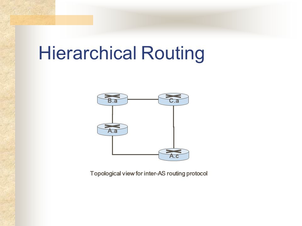 Hierarchical Routing B.aA.aA.cC.a Topological view for inter-AS routing protocol