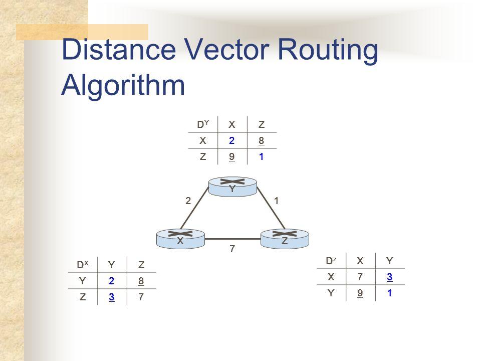 Distance Vector Routing Algorithm YXZ 7 21 DXDX YZ Y28 Z37 DYDY XZ X28 Z91 DzDz XY X73 Y91