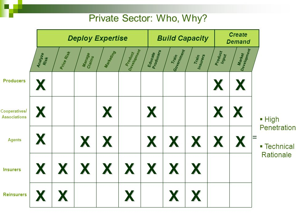 Private Sector: Who, Why.