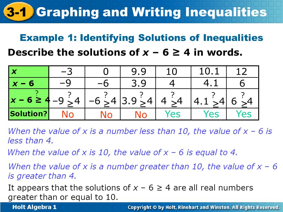 Holt Algebra 1 3-1 Graphing and Writing Inequalities Example 1: Identifying Solutions of Inequalities Describe the solutions of x – 6 4 in words. When