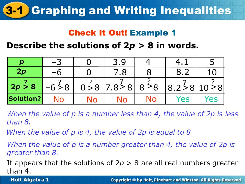 Holt Algebra 1 3-1 Graphing and Writing Inequalities Describe the solutions of 2p > 8 in words. Check It Out! Example 1 Solution? –6 8 > ? –3 –6 No 0