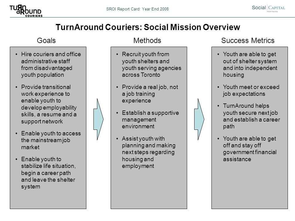 TurnAround Couriers: Social Mission Overview SROI Report Card: Year End 2008 GoalsMethodsSuccess Metrics Hire couriers and office administrative staff from disadvantaged youth population Provide transitional work experience to enable youth to develop employability skills, a resume and a support network Enable youth to access the mainstream job market Enable youth to stabilize life situation, begin a career path and leave the shelter system Recruit youth from youth shelters and youth serving agencies across Toronto Provide a real job, not a job training experience Establish a supportive management environment Assist youth with planning and making next steps regarding housing and employment Youth are able to get out of shelter system and into independent housing Youth meet or exceed job expectations TurnAround helps youth secure next job and establish a career path Youth are able to get off and stay off government financial assistance