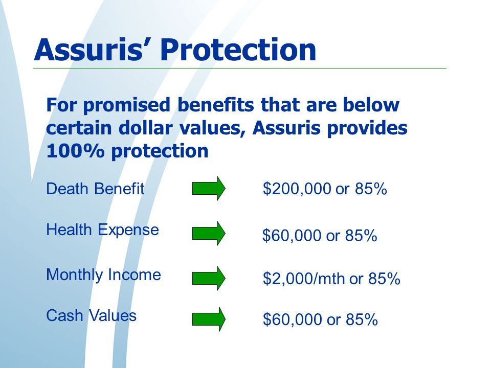 Assuris Protection Death Benefit$200,000 or 85% Health Expense $60,000 or 85% Monthly Income $2,000/mth or 85% Cash Values $60,000 or 85% For promised benefits that are below certain dollar values, Assuris provides 100% protection