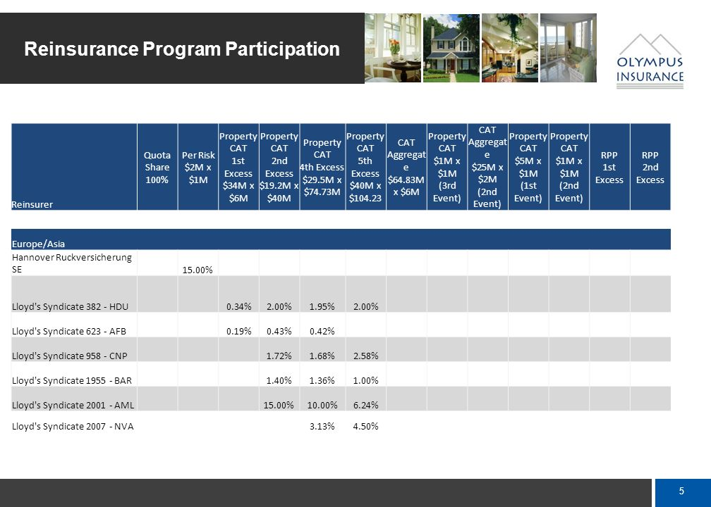 4 Reinsurance Program Participation Reinsurer Quota Share 100% Per Risk $2M x $1M Property CAT 1st Excess $34M x $6M Property CAT 2nd Excess $19.2M x $40M Property CAT 4th Excess $29.5M x $74.73M Property CAT 5th Excess $40M x $104.23 CAT Aggregat e $64.83M x $6M Property CAT $1M x $1M (3rd Event) CAT Aggregat e $25M x $2M (2nd Event) Property CAT $5M x $1M (1st Event) Property CAT $1M x $1M (2nd Event) RPP 1st Excess RPP 2nd Excess Bermuda SAC Re, Ltd.