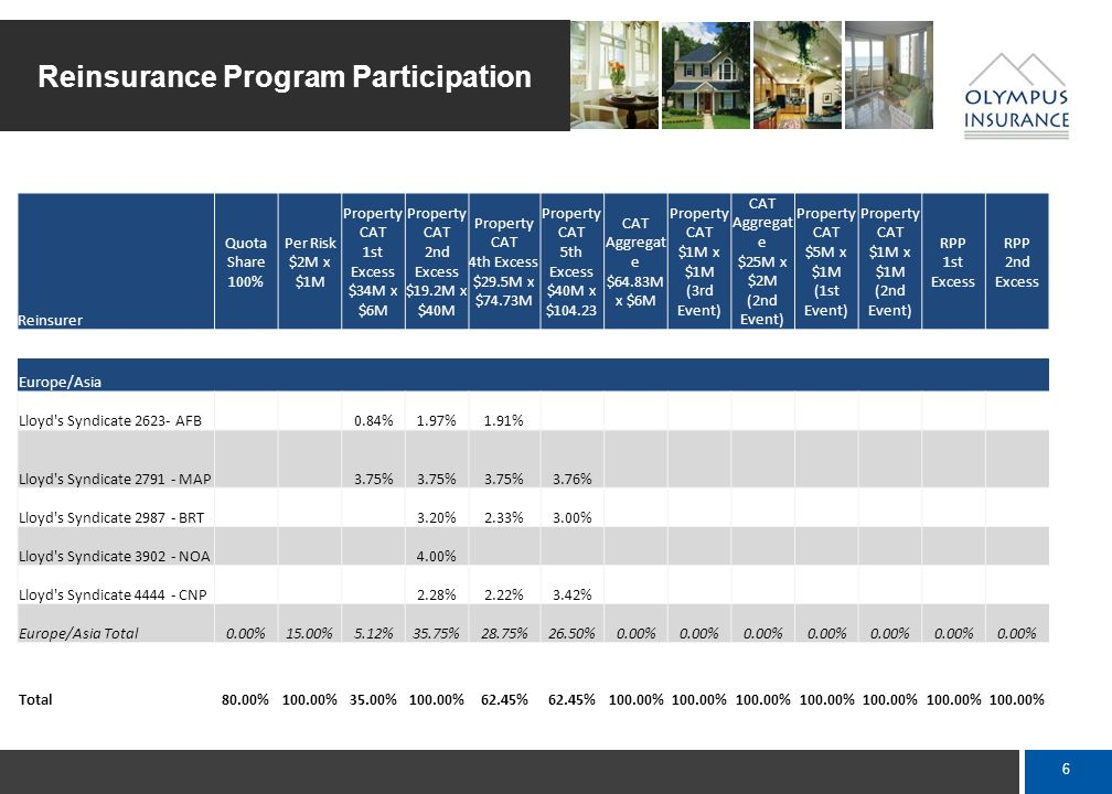5 Reinsurance Program Participation Reinsurer Quota Share 100% Per Risk $2M x $1M Property CAT 1st Excess $34M x $6M Property CAT 2nd Excess $19.2M x $40M Property CAT 4th Excess $29.5M x $74.73M Property CAT 5th Excess $40M x $104.23 CAT Aggregat e $64.83M x $6M Property CAT $1M x $1M (3rd Event) CAT Aggregat e $25M x $2M (2nd Event) Property CAT $5M x $1M (1st Event) Property CAT $1M x $1M (2nd Event) RPP 1st Excess RPP 2nd Excess Europe/Asia Hannover Ruckversicherung SE 15.00% Lloyd s Syndicate 382 - HDU 0.34%2.00%1.95%2.00% Lloyd s Syndicate 623 - AFB 0.19%0.43%0.42% Lloyd s Syndicate 958 - CNP 1.72%1.68%2.58% Lloyd s Syndicate 1955 - BAR 1.40%1.36%1.00% Lloyd s Syndicate 2001 - AML 15.00%10.00%6.24% Lloyd s Syndicate 2007 - NVA 3.13%4.50% Europe/Asia