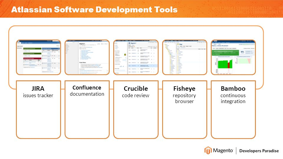 Atlassian Software Development Tools JIRA issues tracker Confluence documentation Crucible code review Fisheye repository browser Bamboo continuous integration