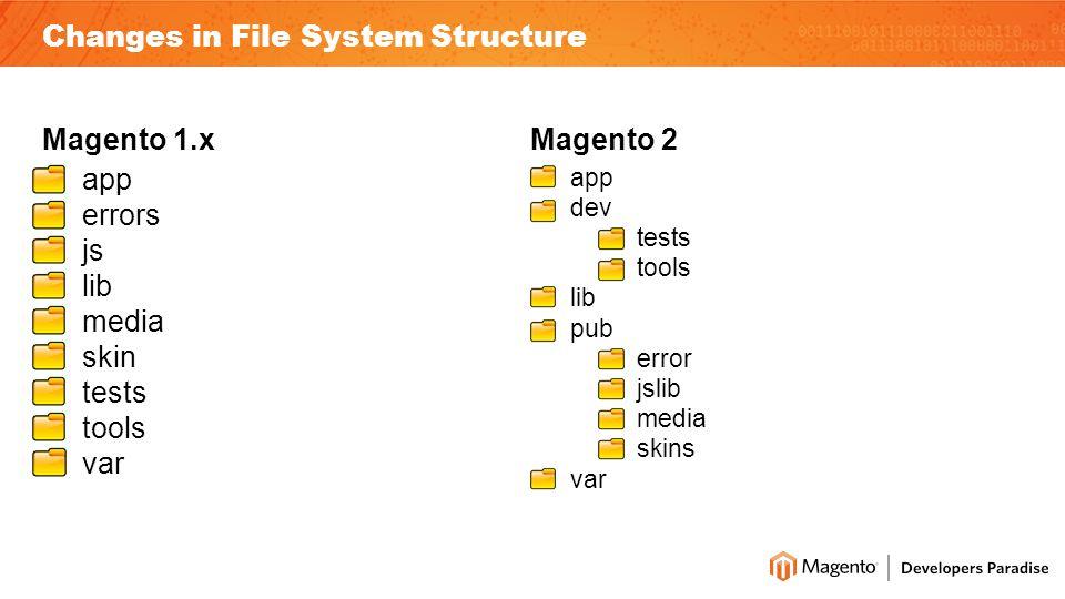 Magento 1.x app errors js lib media skin tests tools var Magento 2 app dev tests tools lib pub error jslib media skins var Changes in File System Structure