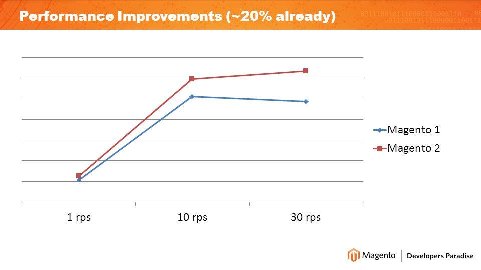 Performance Improvements (~20% already)