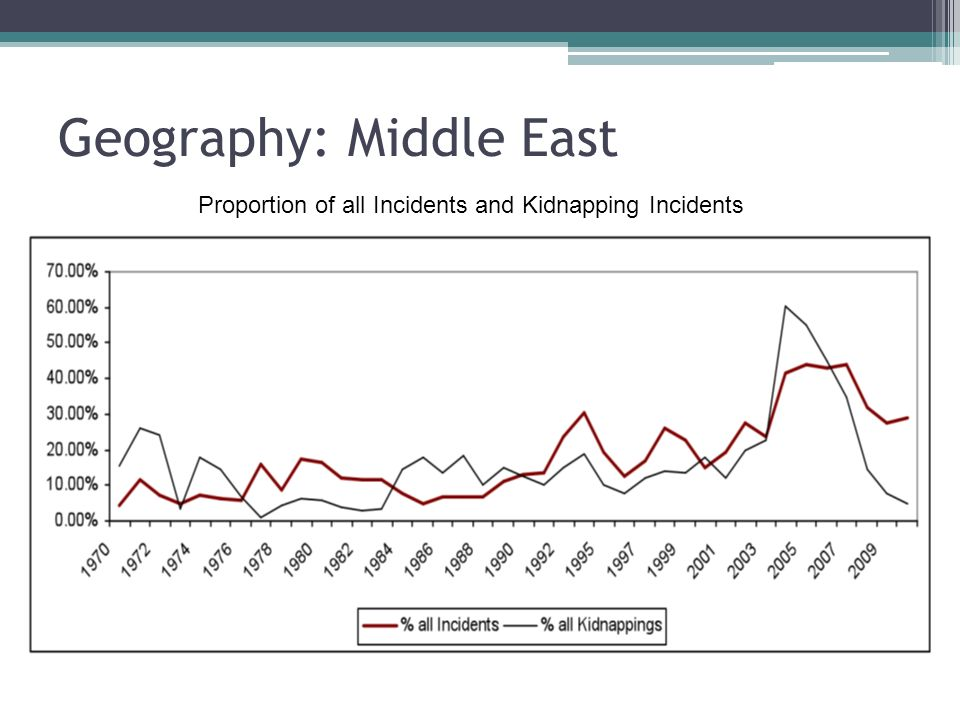 Geography: Middle East Proportion of all Incidents and Kidnapping Incidents