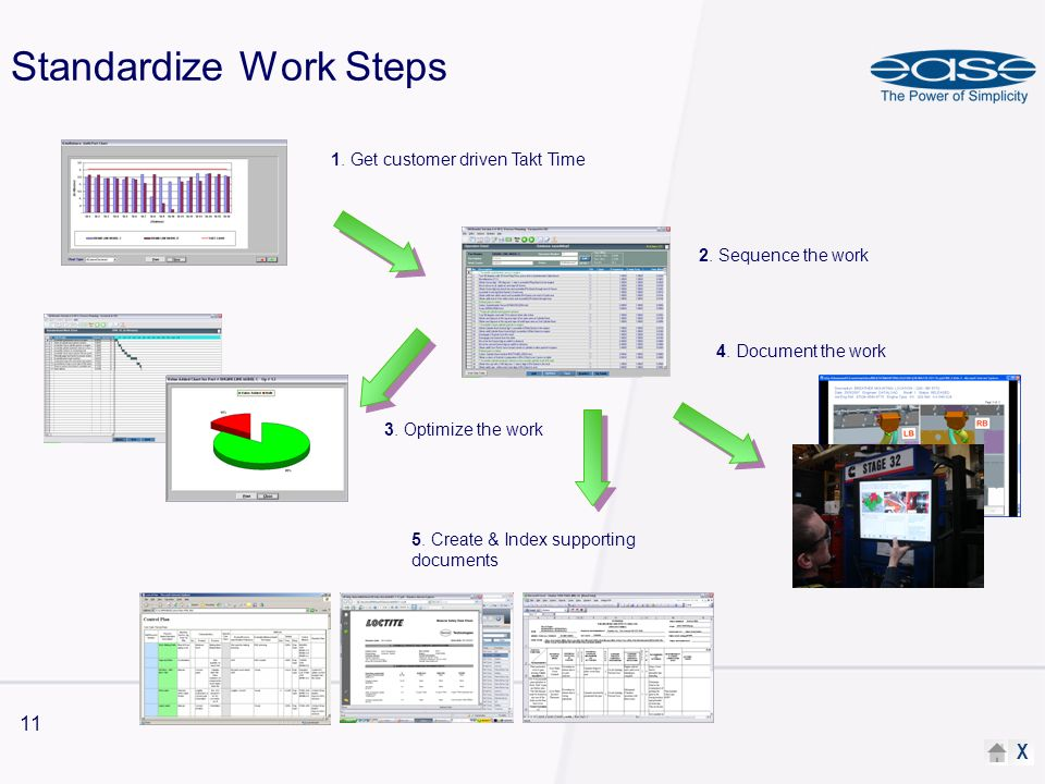 X 11 Standardize Work Steps 1. Get customer driven Takt Time 2. Sequence the work 3. Optimize the work 4. Document the work 5. Create & Index supporti