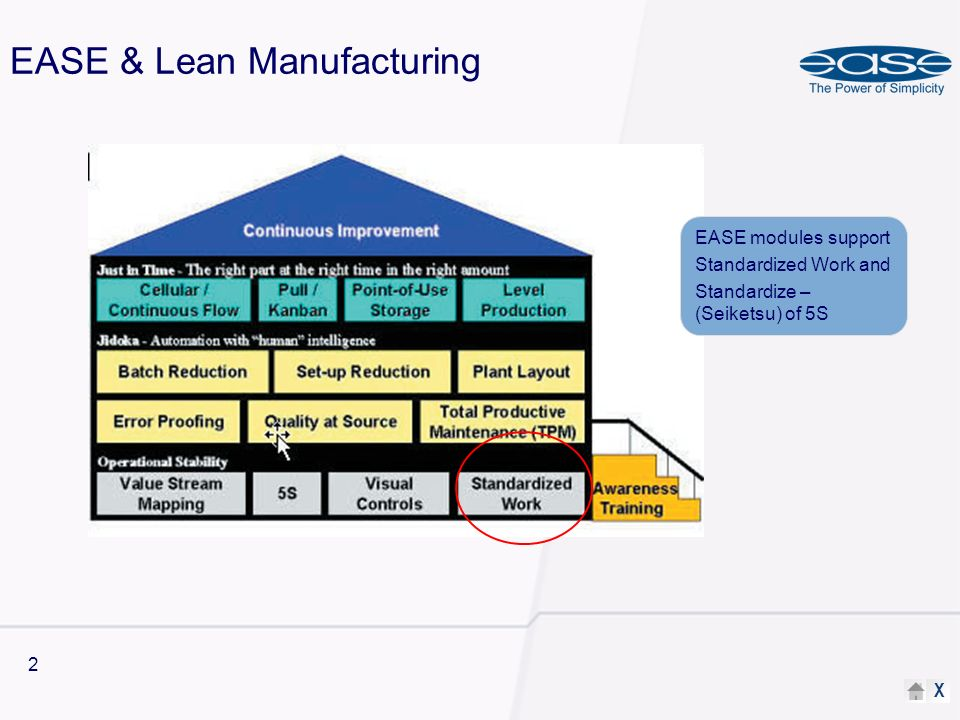 X 2 EASE & Lean Manufacturing EASE modules support Standardized Work and Standardize – (Seiketsu) of 5S