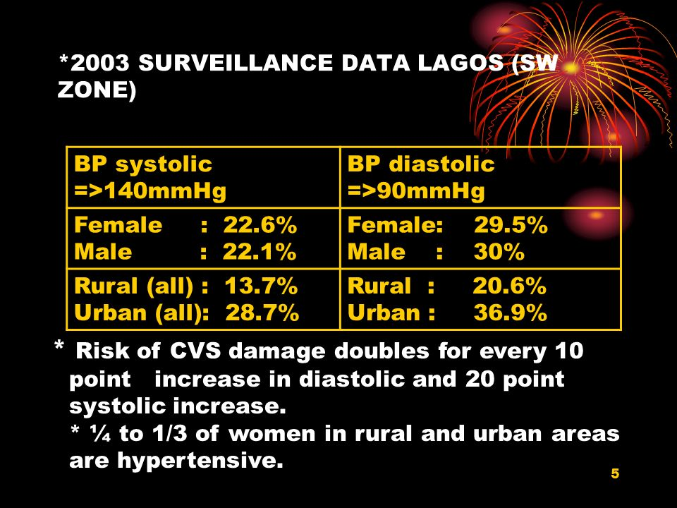 5 *2003 SURVEILLANCE DATA LAGOS (SW ZONE) BP systolic =>140mmHg BP diastolic =>90mmHg Female : 22.6% Male : 22.1% Female: 29.5% Male : 30% Rural (all)