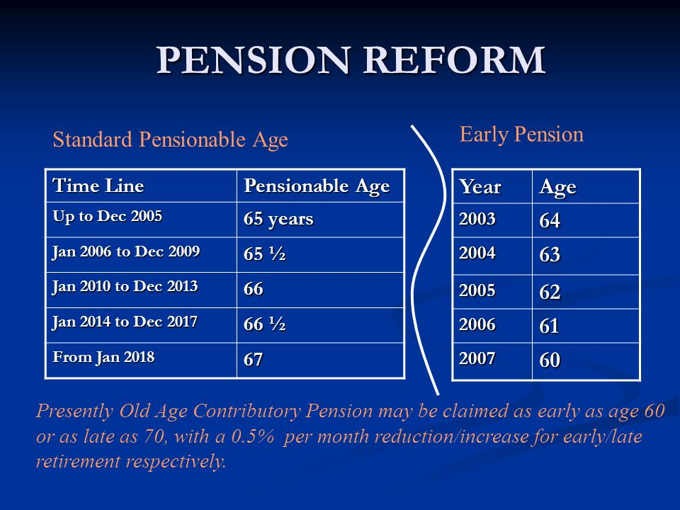 PENSION REFORM Time Line Pensionable Age Up to Dec 2005 65 years Jan 2006 to Dec 2009 65 ½ Jan 2010 to Dec 2013 66 Jan 2014 to Dec 2017 66 ½ From Jan