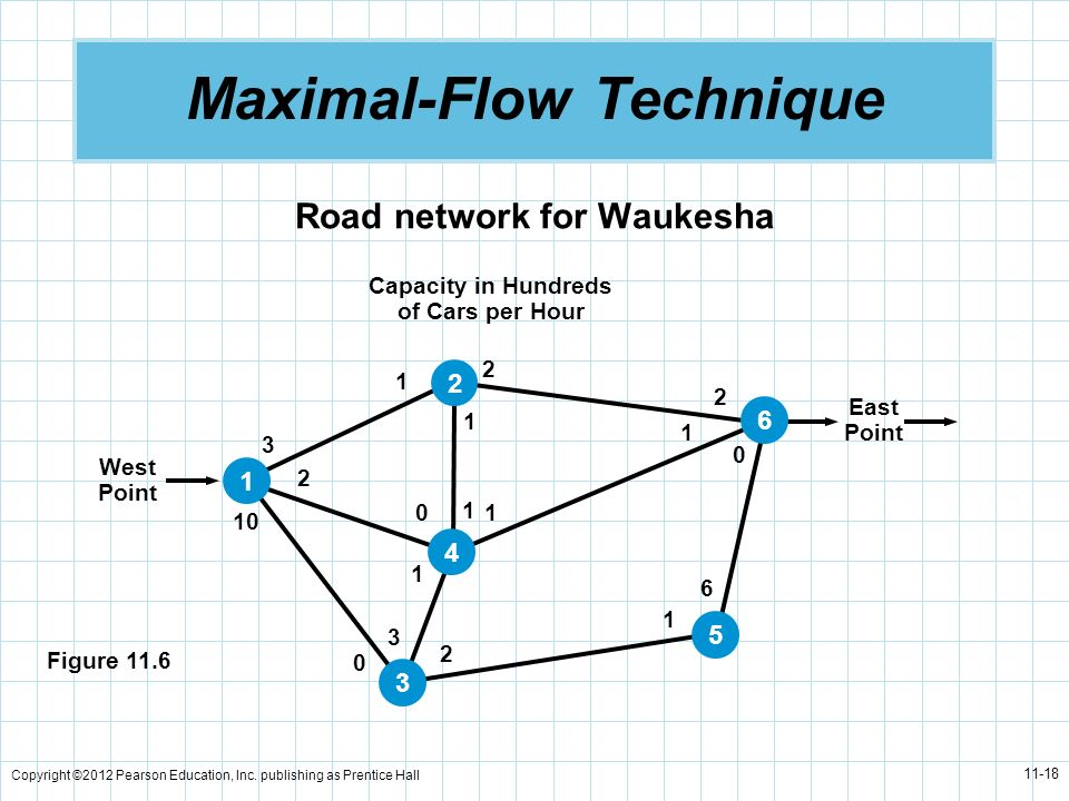 Copyright ©2012 Pearson Education, Inc. publishing as Prentice Hall 11-18 Maximal-Flow Technique Road network for Waukesha Capacity in Hundreds of Car