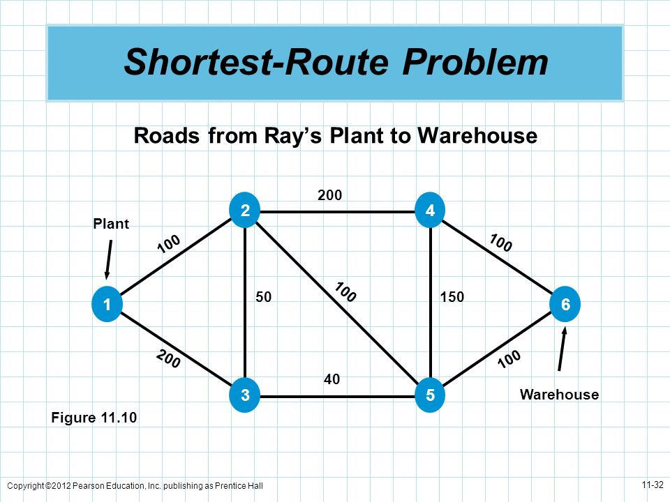 Copyright ©2012 Pearson Education, Inc. publishing as Prentice Hall 11-32 Shortest-Route Problem Roads from Rays Plant to Warehouse Plant Warehouse 10