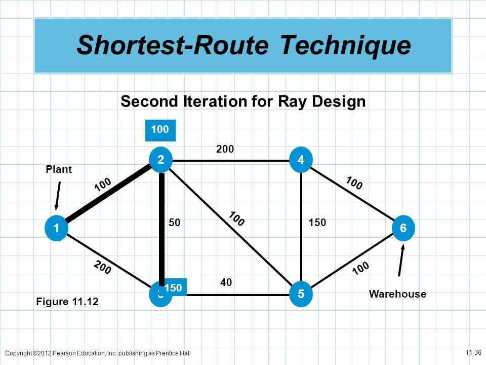 Copyright ©2012 Pearson Education, Inc. publishing as Prentice Hall 11-36 Shortest-Route Technique Second Iteration for Ray Design Figure 11.12 Plant