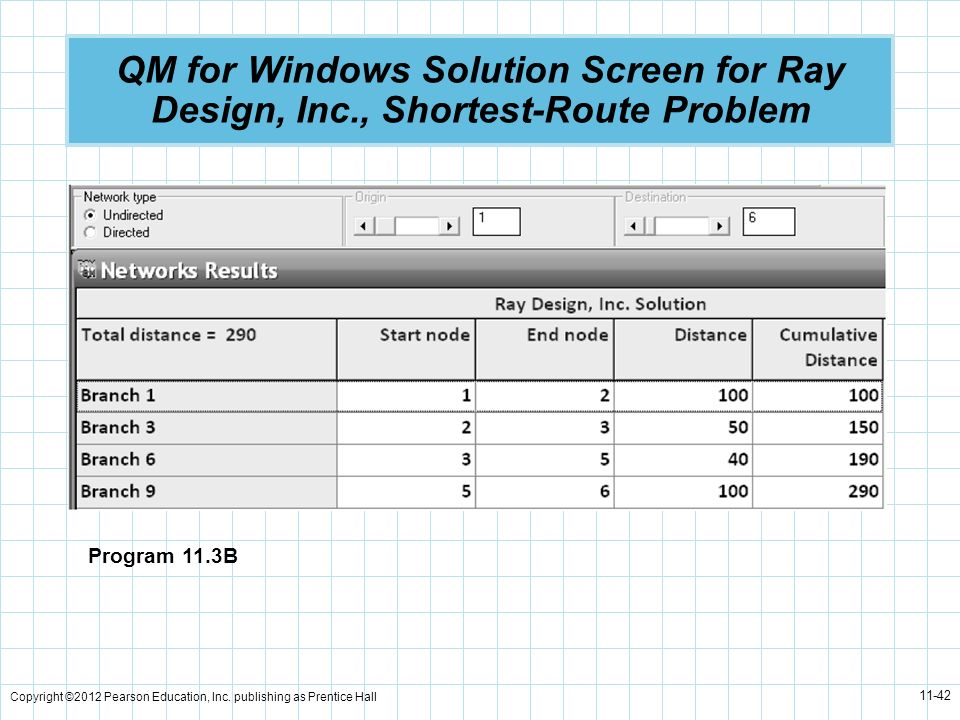 Copyright ©2012 Pearson Education, Inc. publishing as Prentice Hall 11-42 QM for Windows Solution Screen for Ray Design, Inc., Shortest-Route Problem