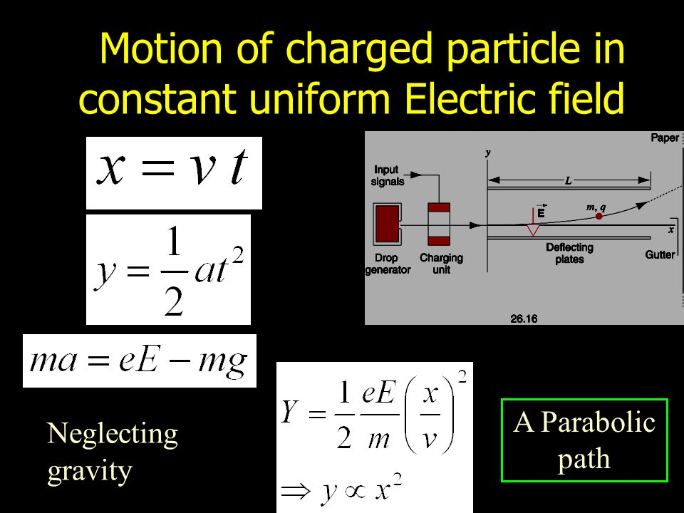 Motion of charged particle in constant uniform Electric field Neglecting gravity A Parabolic path