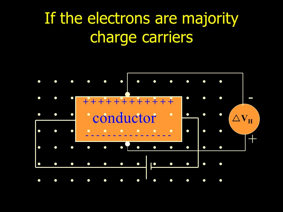 + + + + + + - - - - - - - - V H If the electrons are majority charge carriers + - conductor