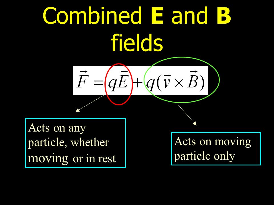 Combined E and B fields Acts on any particle, whether moving or in rest Acts on moving particle only
