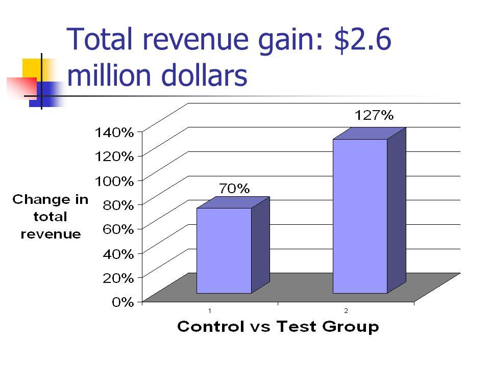 Total revenue gain: $2.6 million dollars