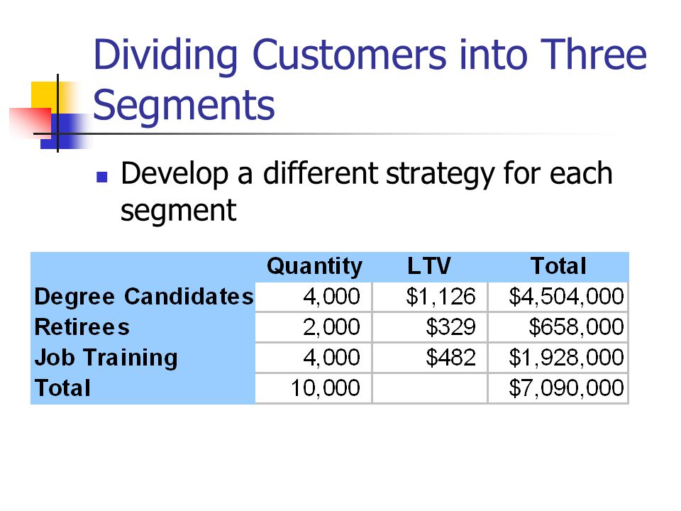 Dividing Customers into Three Segments Develop a different strategy for each segment