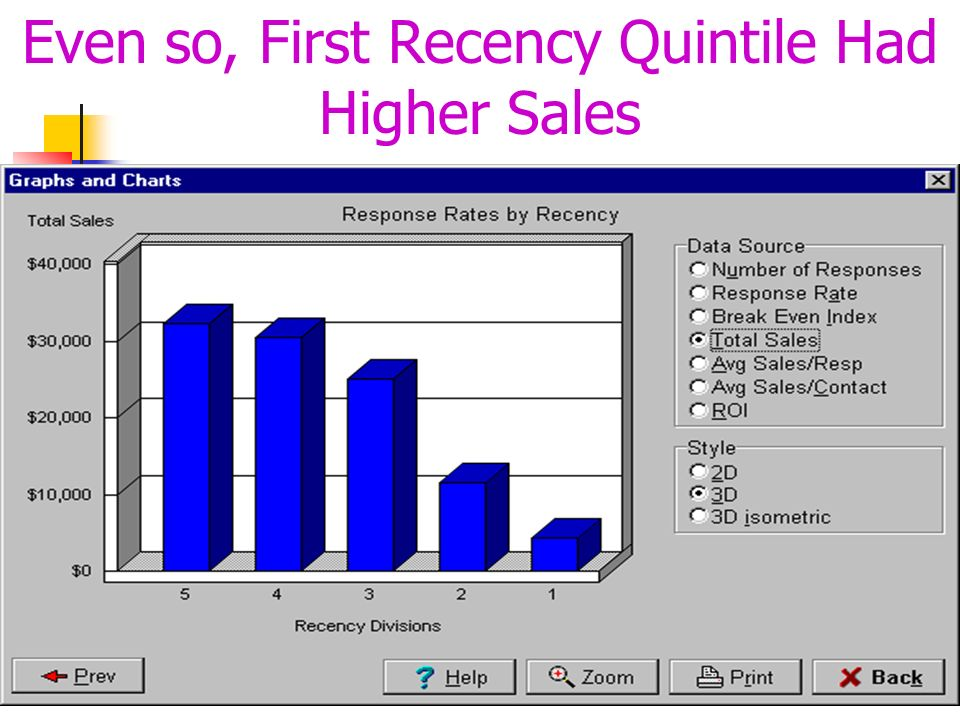 Even so, First Recency Quintile Had Higher Sales