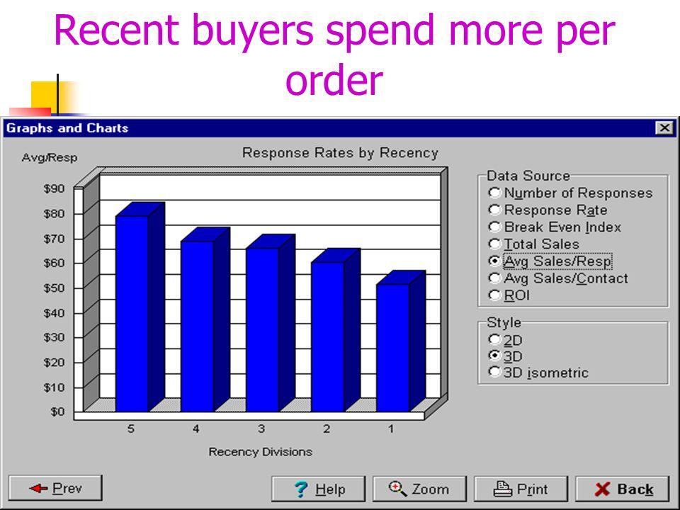 Recent buyers spend more per order